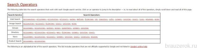 список операторов