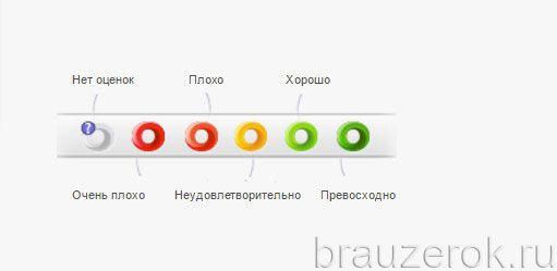 система оценок