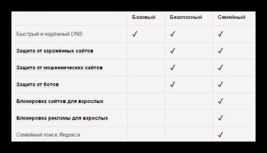 уровни фильтрации в DNS